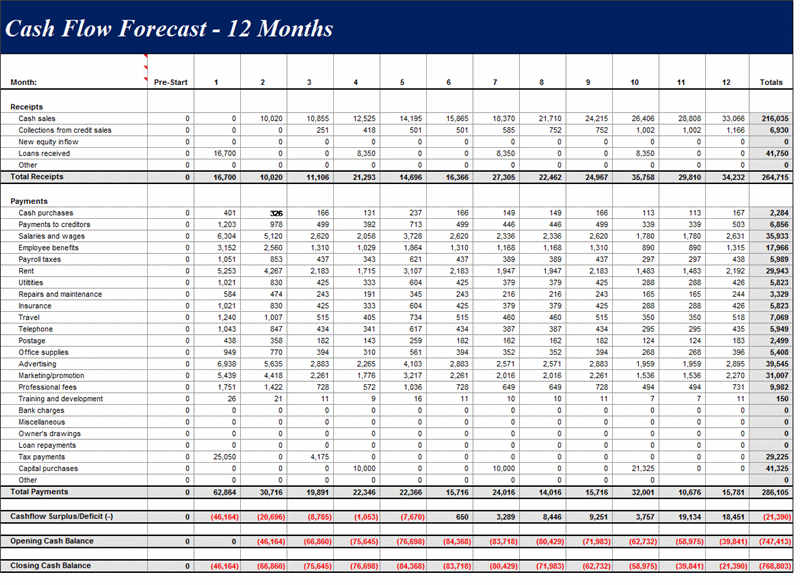 cash flow forecast 12 months