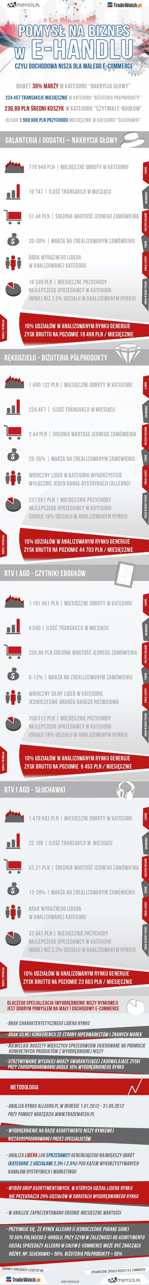 Najbardziej Interesujace Kategorie Allegro Allegro E Handel Marketing Inphographic Infografika Infographic Online Marketing Social Media