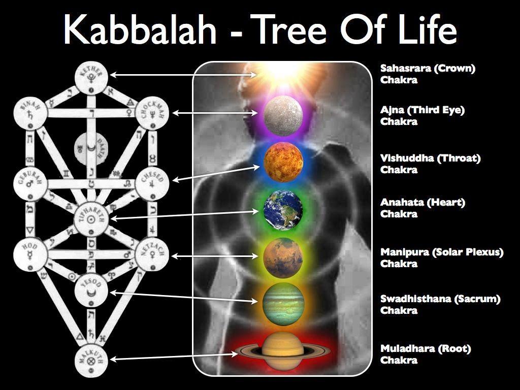 Kabbalahnew age gaining ground in the church pt 1