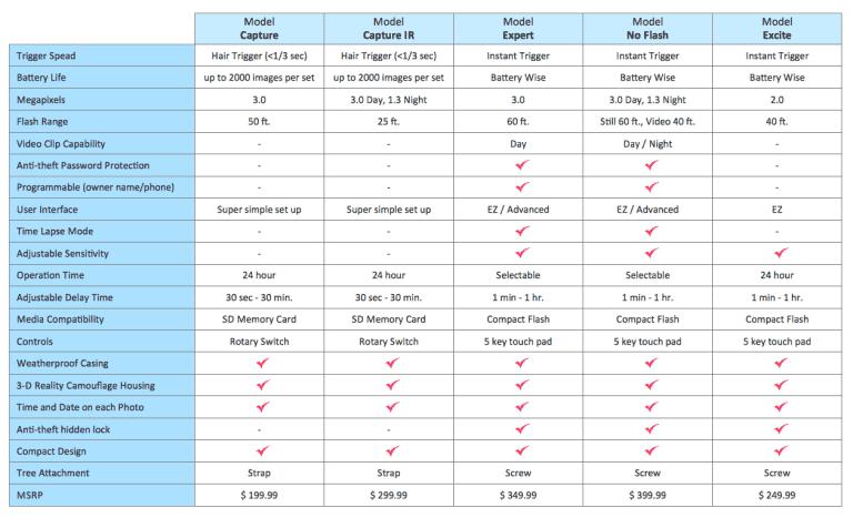 Detailed Product Comparison Chart Example Templates Comparison Excel