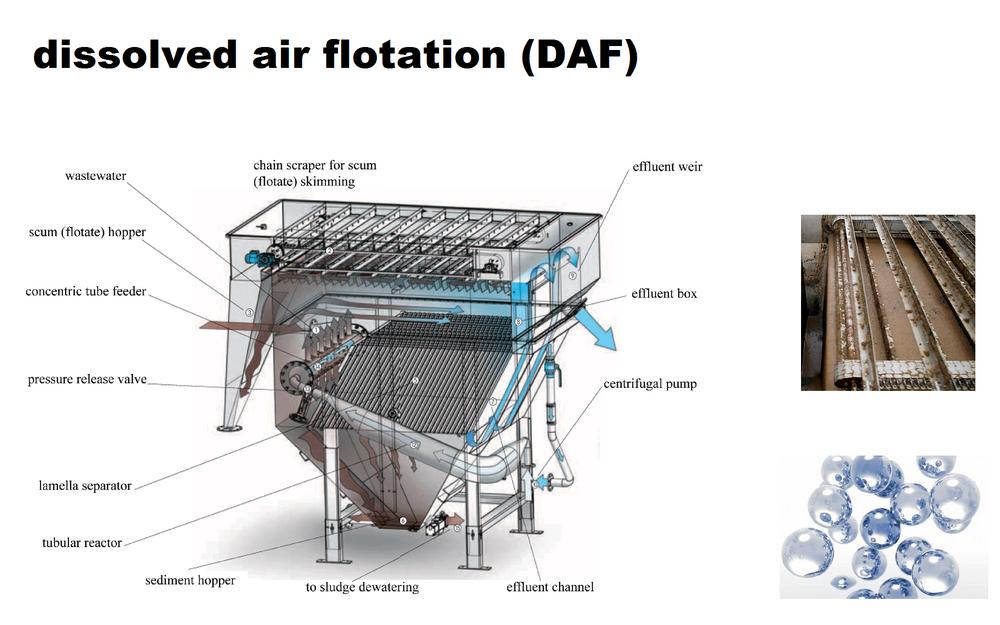 Absun Palayesh Eng Co Dissolved Air Flotation Daf Water Treatment Wastewater Treatment Wastewater