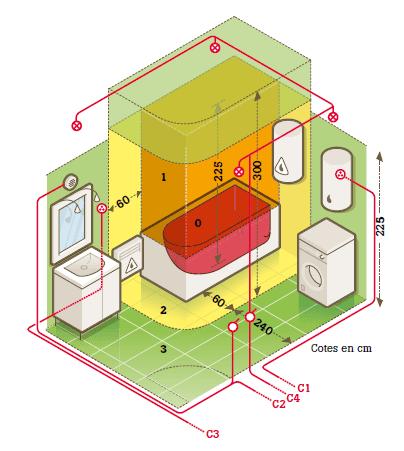 Tout Savoir Sur Le Circuit Electrique Dans La Salle De Bains Installation Electrique Maison Plan Electrique Maison Et Circuit Electrique