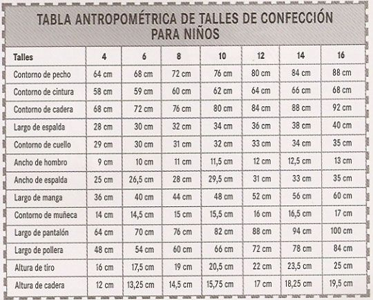 Tabla de medidas y talles para ni os y ni as ropas y for Tabla de medidas antropometricas