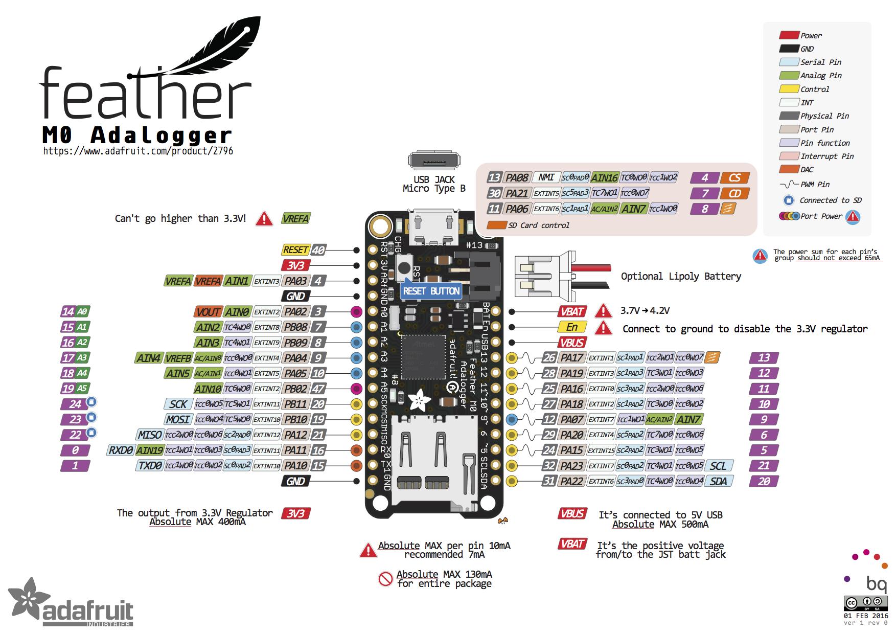 Adafruit feather m adalogger pinout tecnologia pinterest
