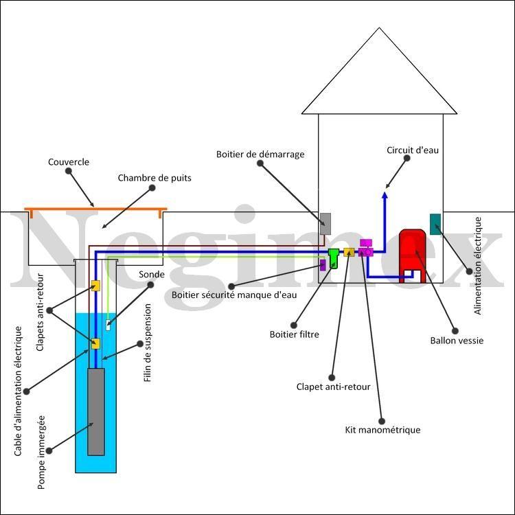 Schemas De Montage D Une Installation De Pompage Pompe Immergee Schema Electrique Surpresseur