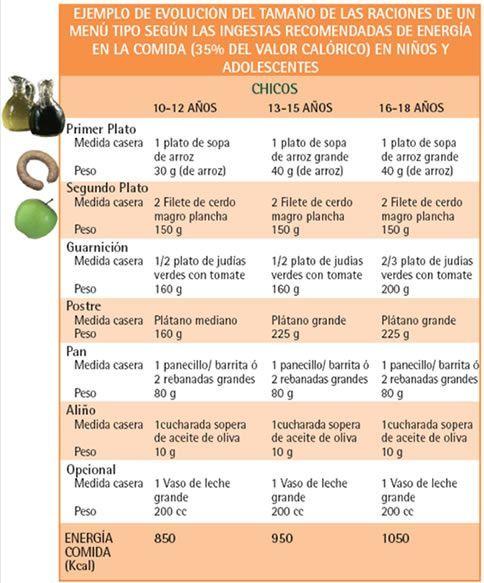 Great website! Health, foods, menus.. | Planificación del ...