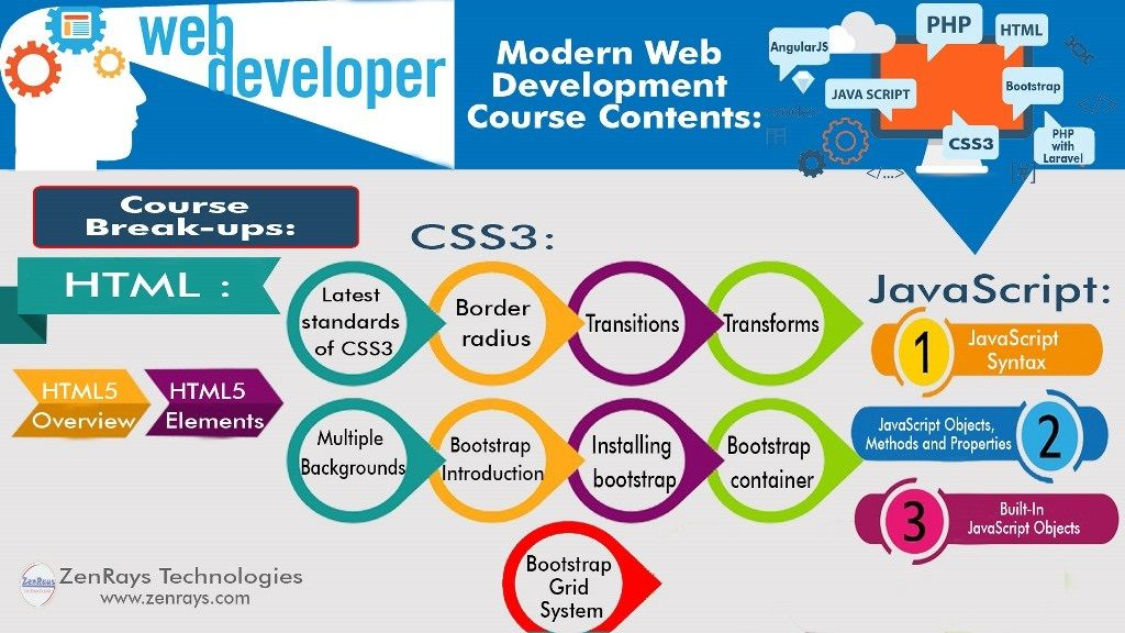Learn Web Development Course At Zenrays Technologies We Offer The Best Hands On Web Deve Web Development Training Learn Web Development Web Development Course