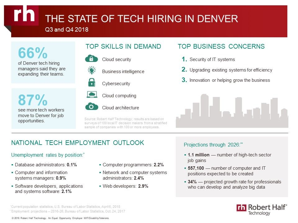 The State of Tech Hiring in Denver Moving to colorado