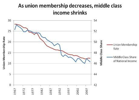 One Of Many Graphs Showing The Correlation Between Decreased Unions And Decreased Middle Class Income While Pay For Corporations Inequality Labor Union Income