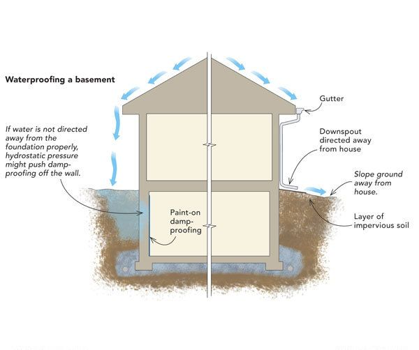 Article Image House Drainage Soil Hydrology Pinterest