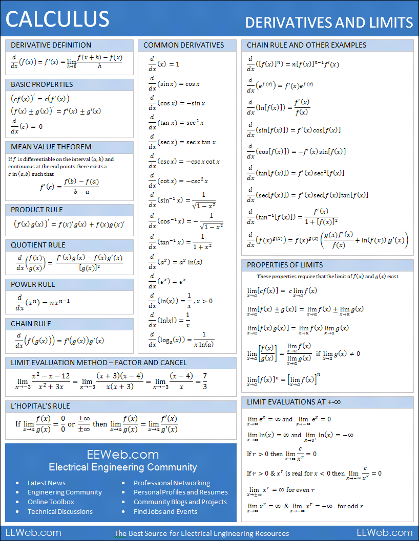 Calculus - Derivatives and Limits | Science - Math | Pinterest ...