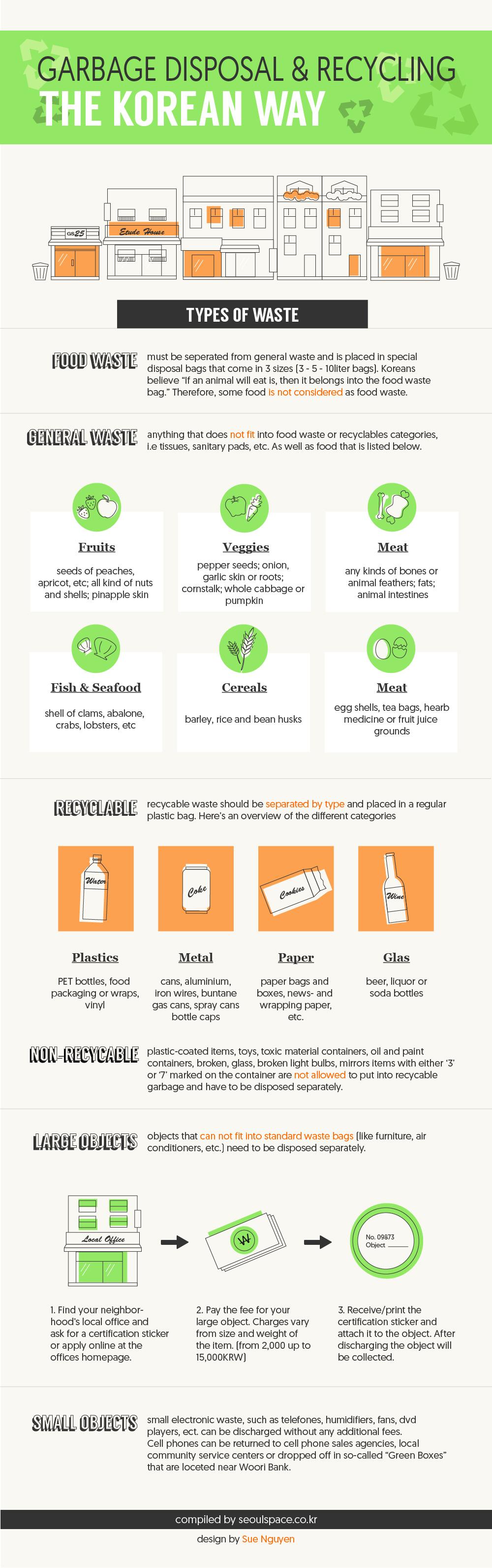 WasteDisposal  Infographic    Waste Disposal