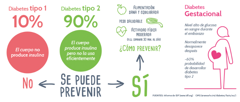 objetivos de diabetes