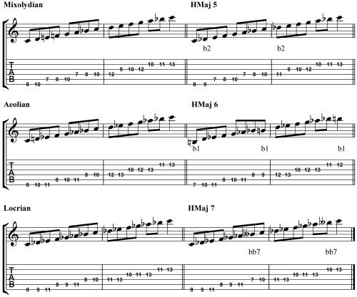 learn how to play all 7 modes of the harmonic major scale for jazzguitar scales and stuff in. Black Bedroom Furniture Sets. Home Design Ideas