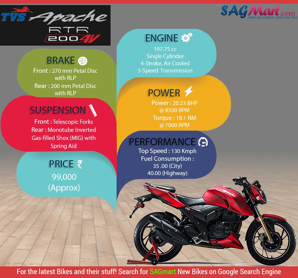 Ankit Pilodiya Web Graphic Designer In India Tvs Apache Rtr 200