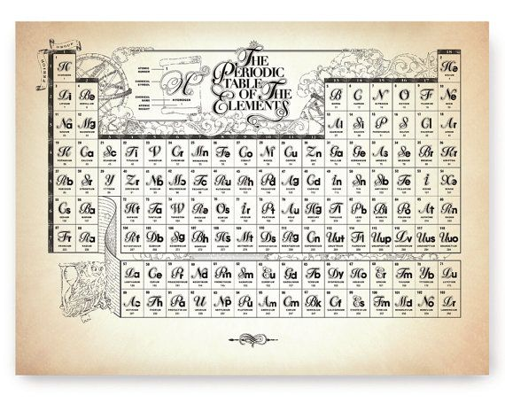 Periodic Table of The Chemical Elements, Ancient Style Whimsical - fresh 8.5 x 11 periodic table of elements