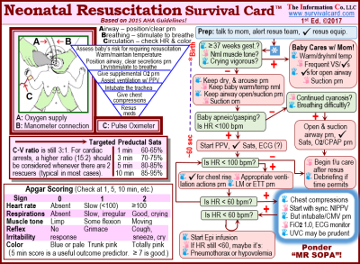 Alt = Quick reference and rev, Apgar scoring, and chart for