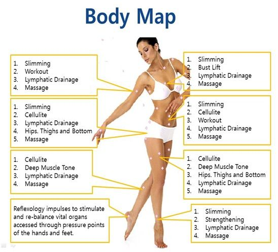 Image result for lymph drainage map   Lymph nodes   Pinterest ...