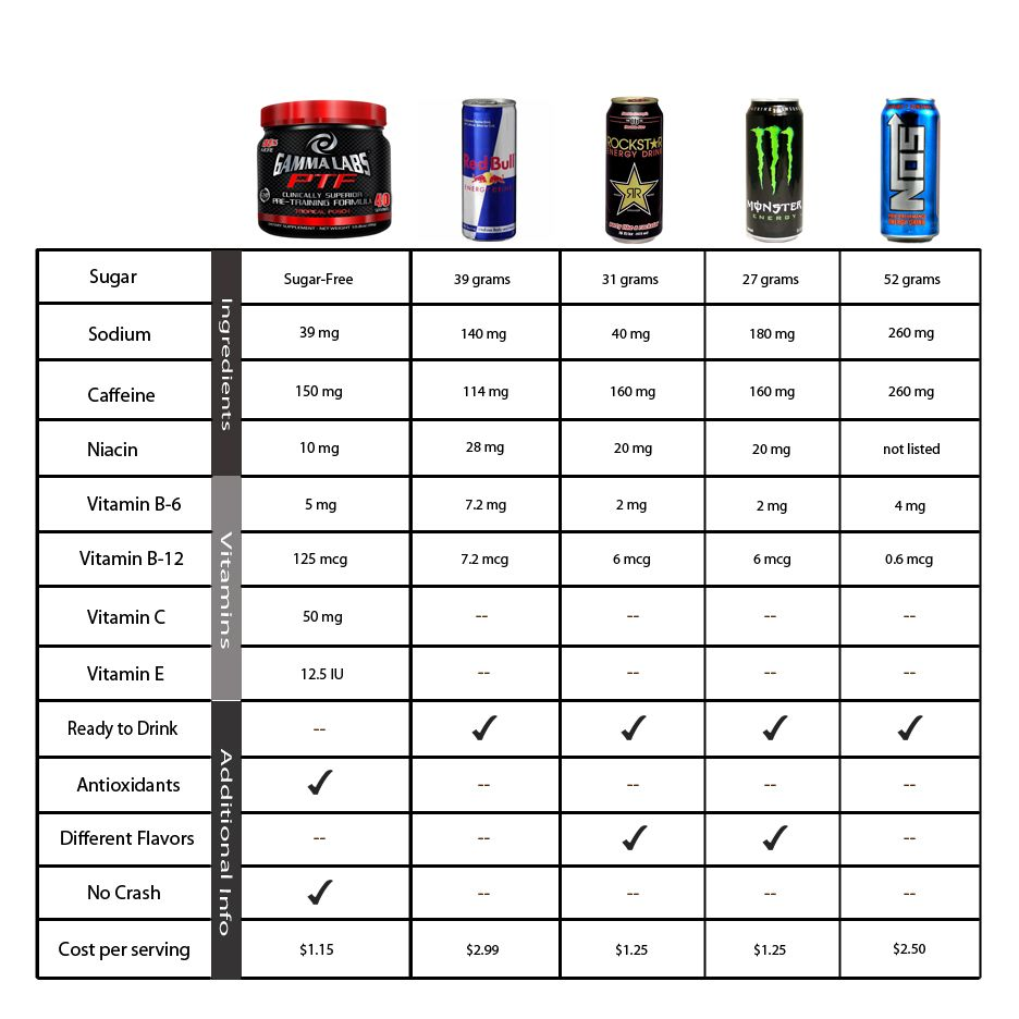 Soda Calorie Chart   an energy drink chart comparing five ...