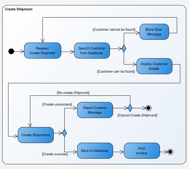 Activity Diagram Image Yahoo Image Search Results Activity Diagram Business Analysis Business Analyst