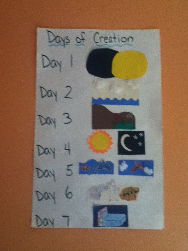 Creation poster | Crafts for kids, Days of creation