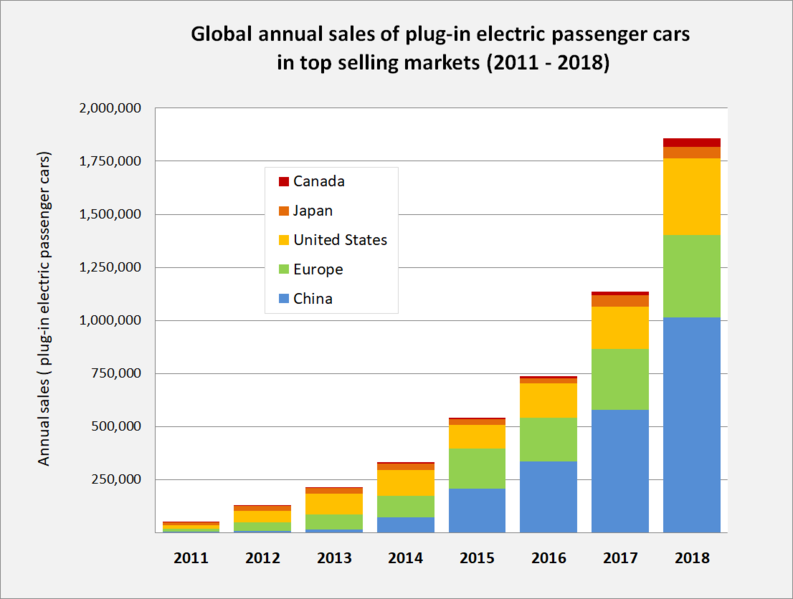 Global Sales Of Electric Cars Electric Cars Chevy Volt Electricity