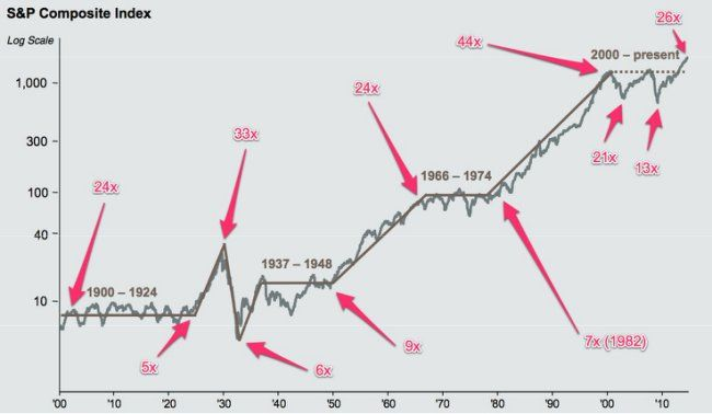 Market History Is Calling And It S Saying Stock Performance Will Be Crappy For Another 10 Years Stock Market Stock Charts Chart