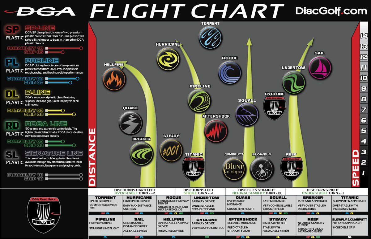 Dga Flight Chart And Disc Selection Guide Disc Golf Disc Golf Cart Golf