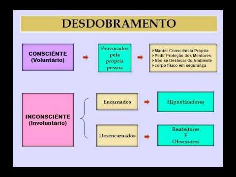 Espiritismo   C M # Aula 12 # Fenomenos Correlatos