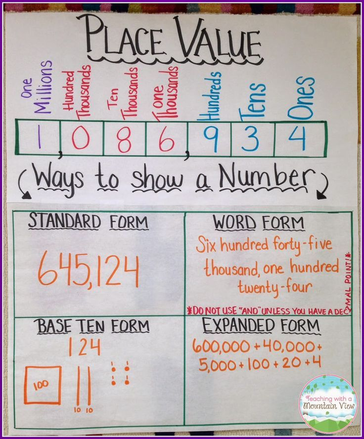 Great place value anchor chart from Teaching with a Mountain View