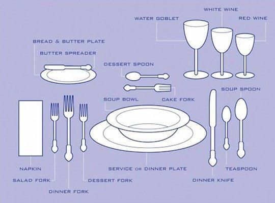 Pin by Alex Bair on English in 2019 | Dining etiquette