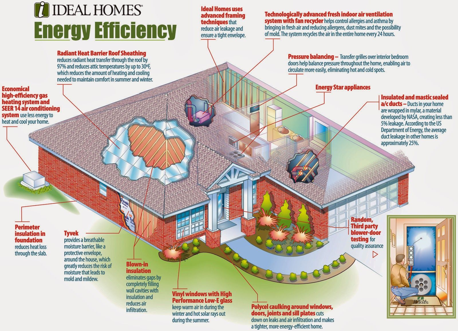 Eco Friendly Home Familly Energy Efficient House Plans Energy