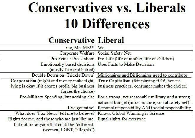 a comparison of the ideas of liberalism and conservatism The idea that there is an all powerful liberal elite that is trying to subvert the conservative youth is somewhat comical to me but i understand where it comes from if your frame is ultra-conservative, and this is the frame of the ur republic article, than any attempt to question authority is seen as subversive.