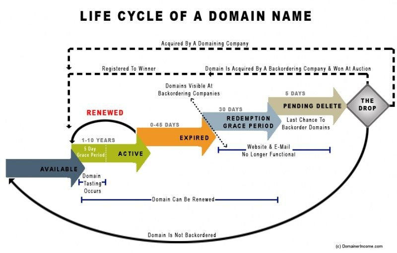 My Pal Simon From Down Under Created This Many Years Ago To Explain The End To End Process Of How Domains Come Into Being Then Expire I Domaining Web Technology Web