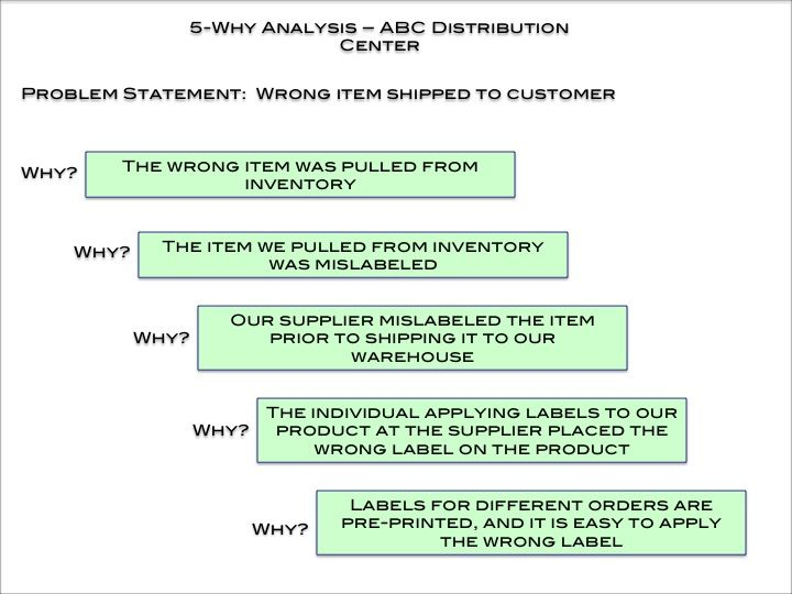 5 Whys 5 Why Analysis Problem Statement Downloadable Resume Template
