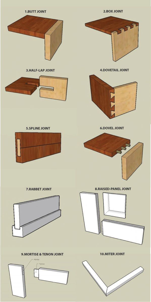 Types Of Wood Joints 3 For The Home Pinterest Joinery Wood