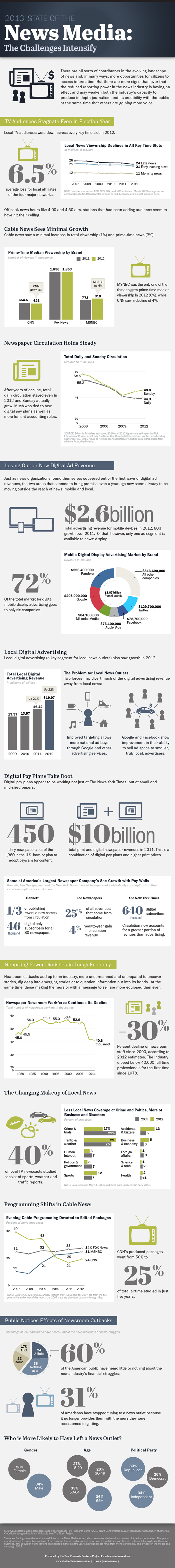 2013 State of the News Media: The Challenges Intensify Overview. #Infographic