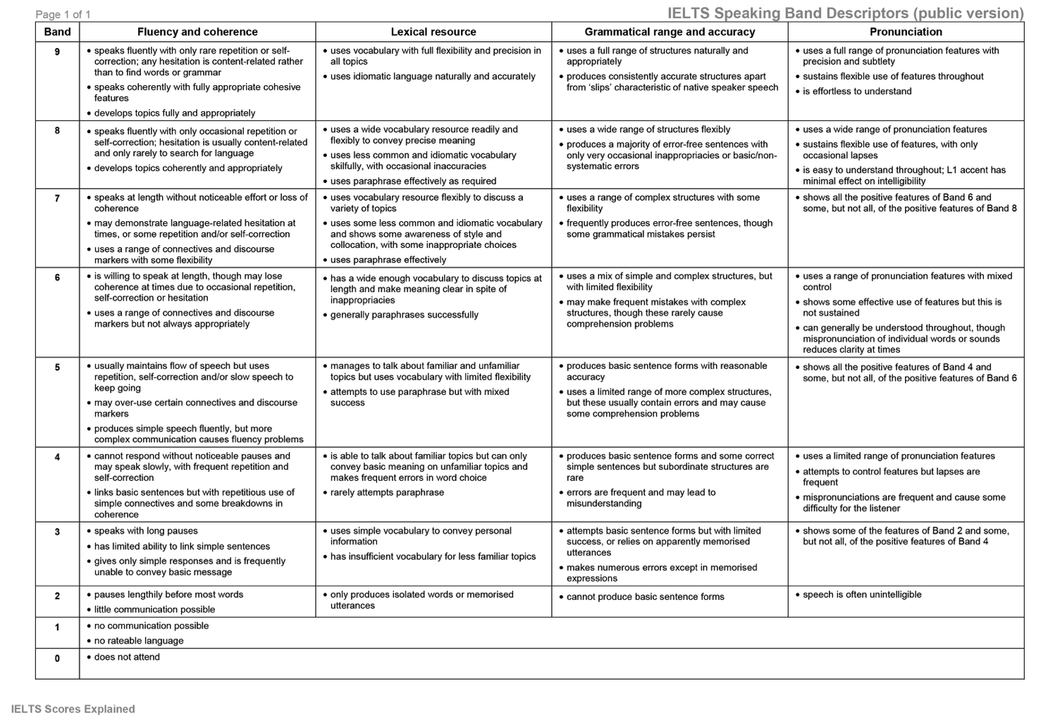 Image Result For Ielt Speaking Rubric A Paraphrase Only An Usa Citizen Understand