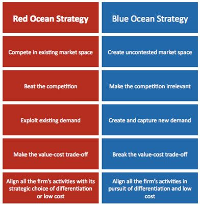 Blue Ocean Strategy And Value Innovation Blue Ocean Strategy