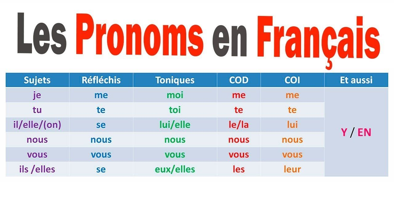 PRONOMS FRANÇAIS French class, Education, Class