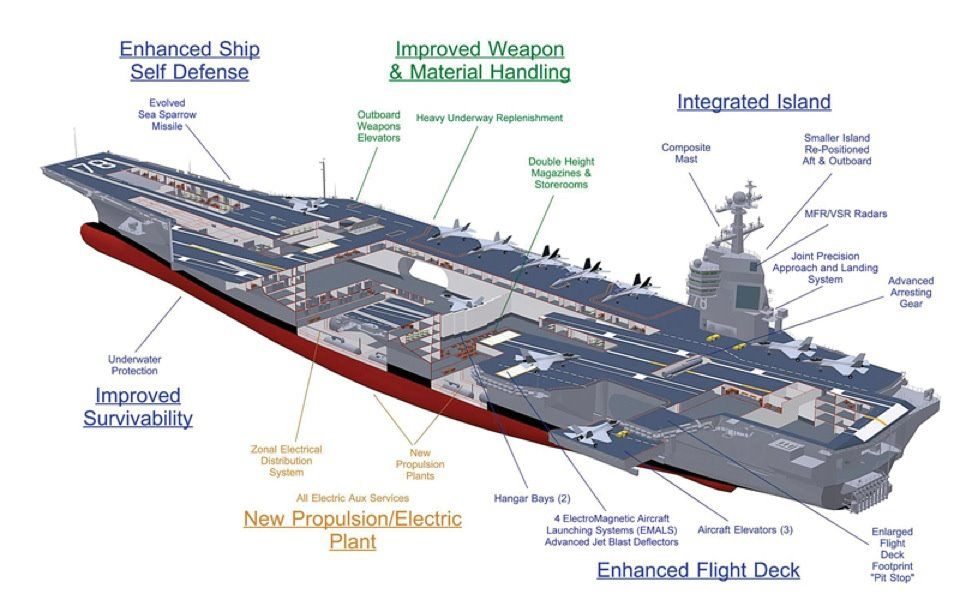 Aircraft Carrier Love A Good CollageMapInfographic - Us navy ship map