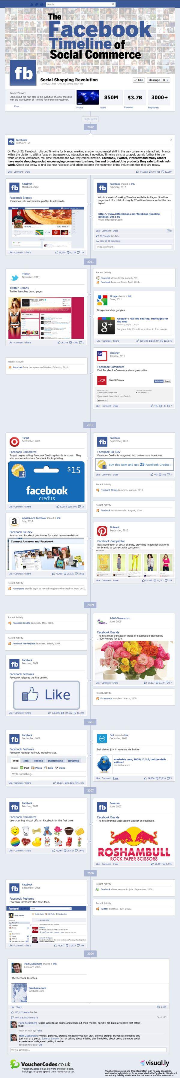 The Facebook Timeline of Social Commerce
