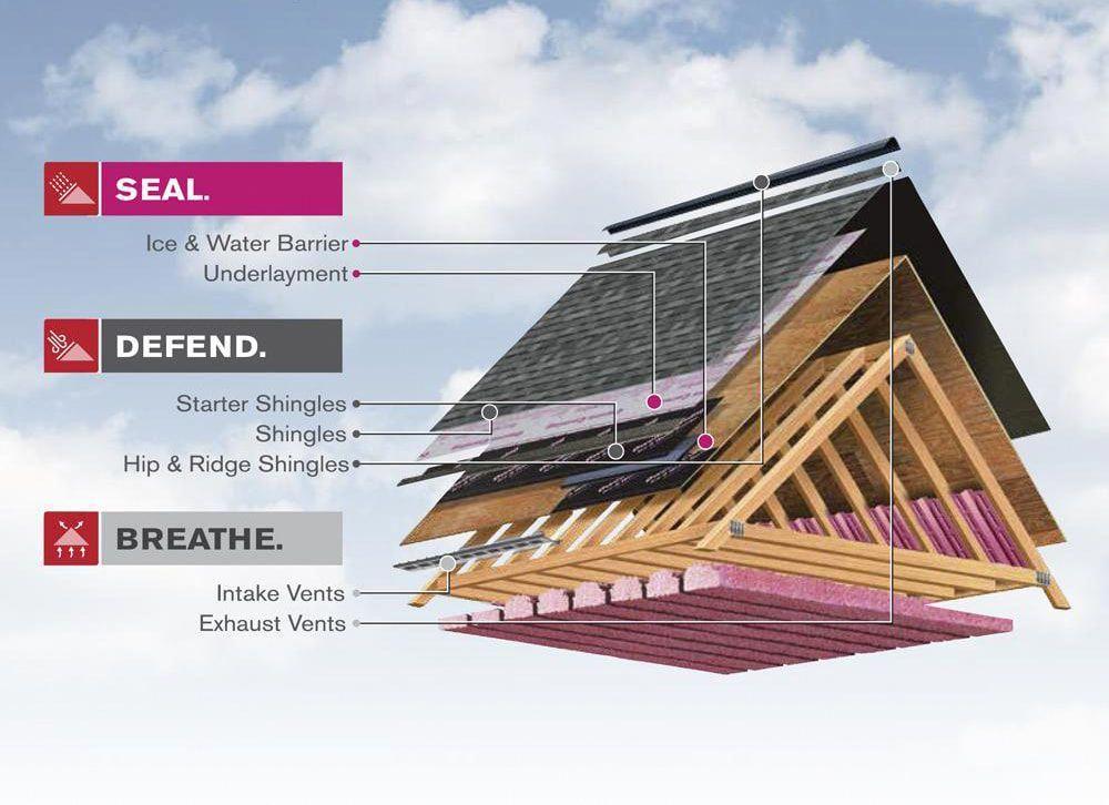 roofingrenovation Roofer, Roofing