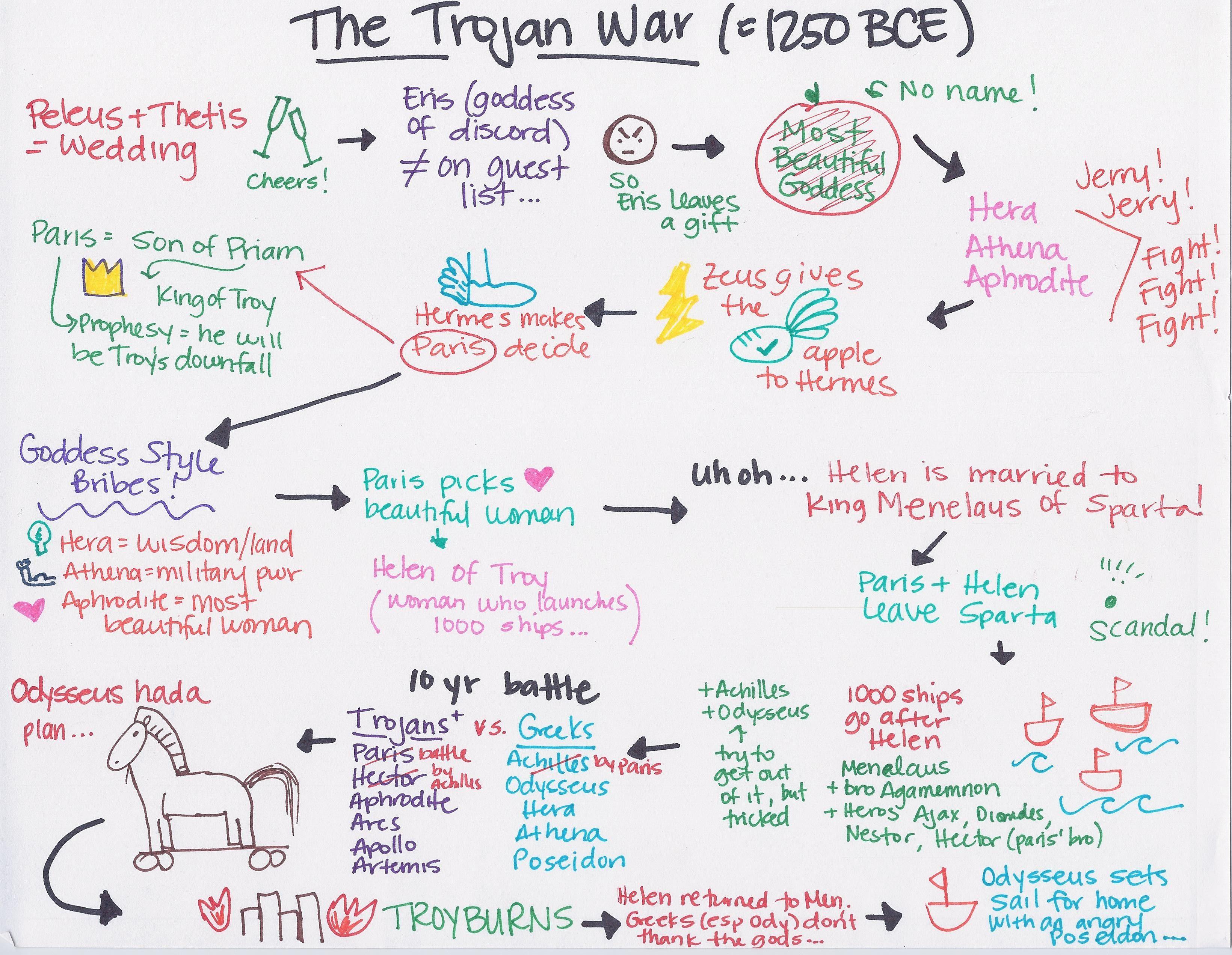 worksheet Troy Movie Worksheet drawing your way through english class teaching pinterest teaching