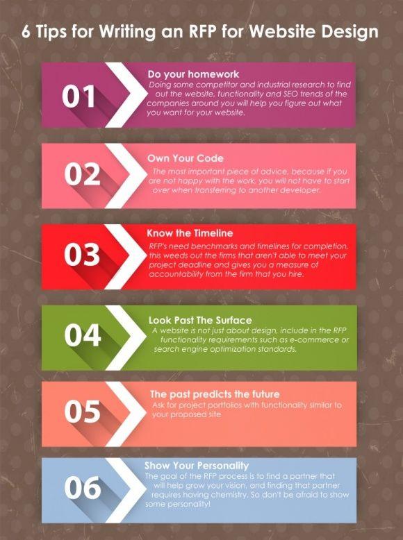 6 Tips For Writing An Rfp For Website Design Writing Pinterest