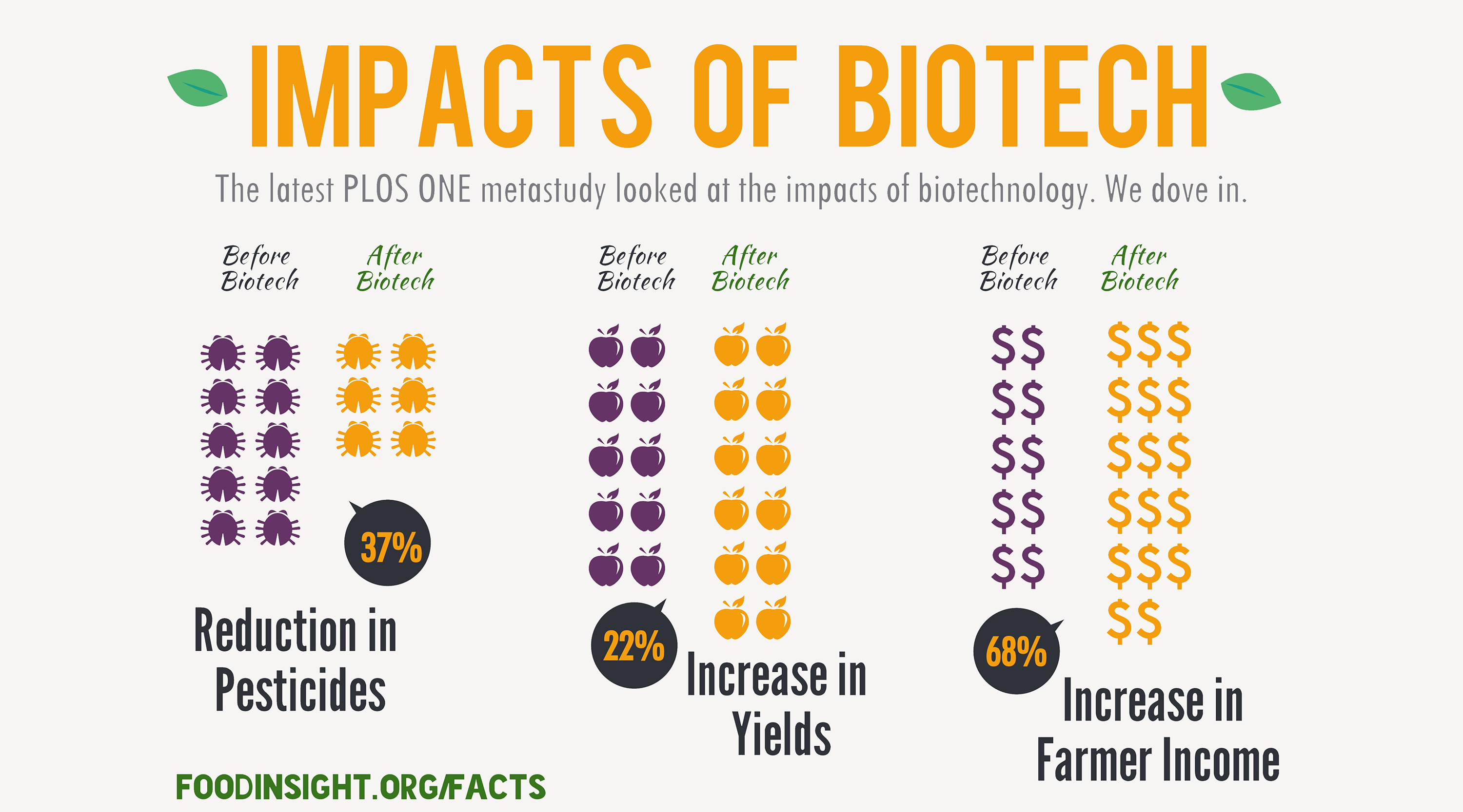 The Impacts Of Biotechnology A Close Look At The Latest Study