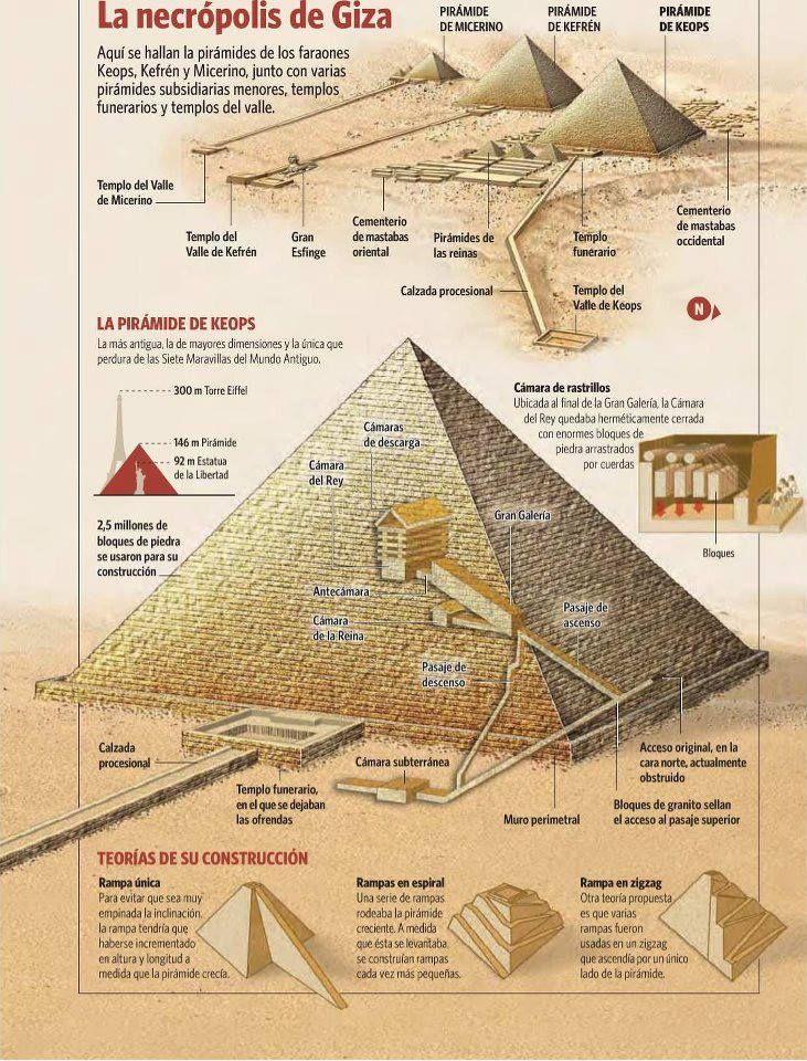 Resultado de imagen de Construcción de las pirámides