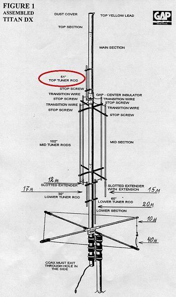Отзывы о вертикаРе gap titan dx titan dx jpg jim bailey s ham Отзывы о вертикаРе gap titan dx titan dx jpg