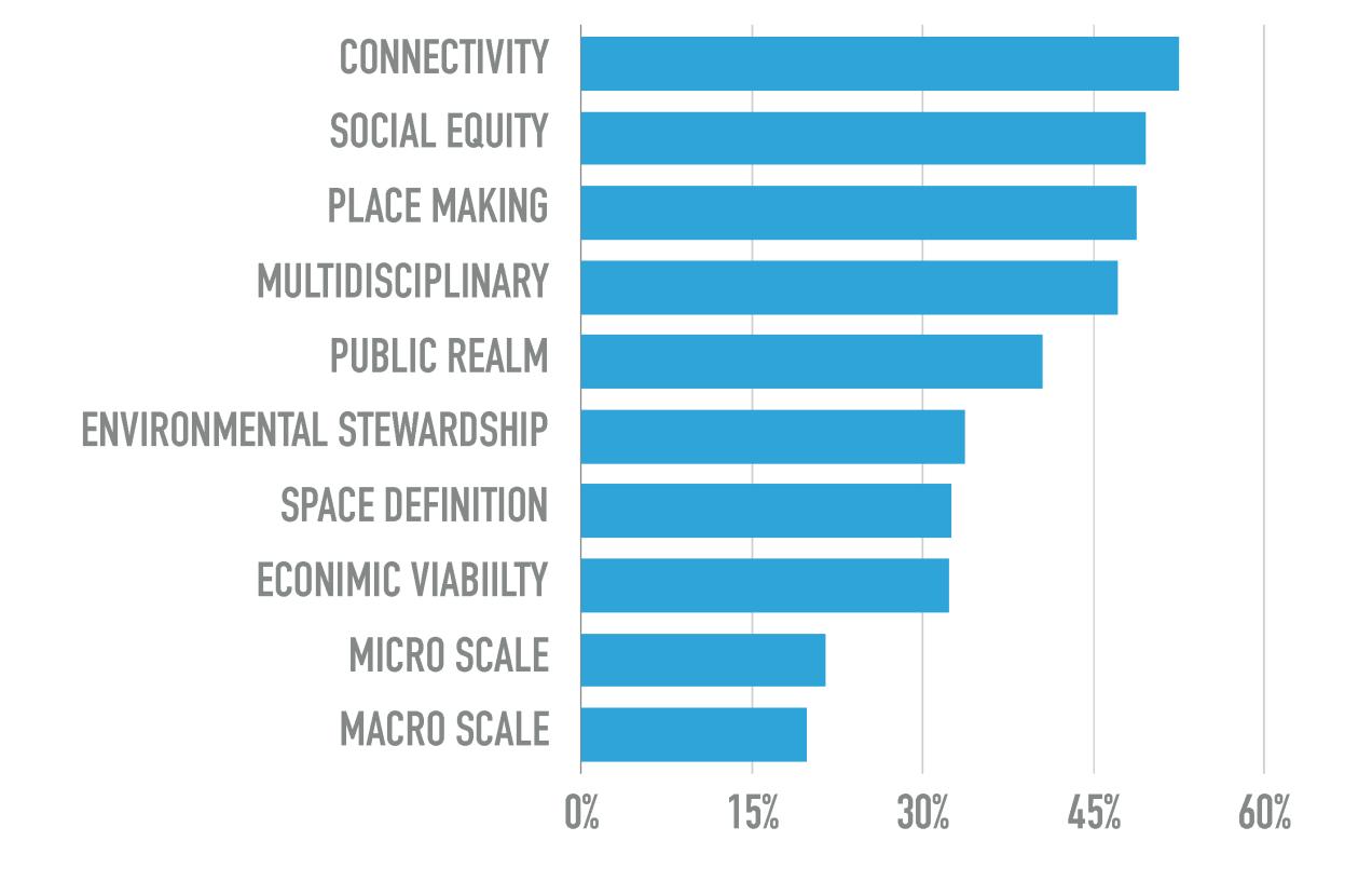 Urban Design Professional Practice Network Survey Results Urban