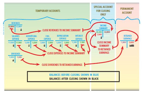 importance of accounting cycle